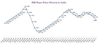 Repo Rates History In India