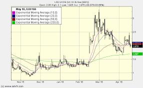 Uk Oil Amp Gas Share Price Ukog Stock Quote Charts