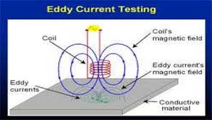 Eddy Current Testing Spectra Inspection Services Non Destructive Examination Eddy