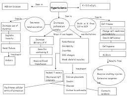 Nursing Care Plan Concept Map Template – Bbfinancials.info