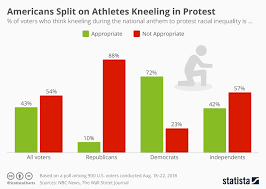 Anthem Chart Chart Americans Split On Athletes Kneeling In Protest