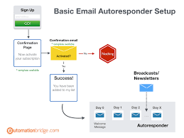 Getting Started With Getresponse Email Marketing