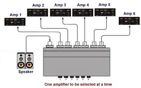 the official jbl speakers th page 2 blu ray forum i would use the extra amplifier to bi amp my speakers if your speakers have two speaker inputs you can use your receiver to drive the tweeters and the