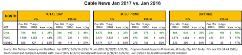 Cnn Ratings Chart Cnn Strong 2 In January Up Double Digits Across The Board