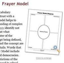 Frayer Model Directions 7 Best Questioning Images Teaching Classroom Vocabulary