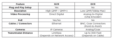 Pros And Cons When Choosing Between A Dvr And Nvr Larson