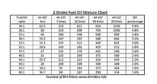 Johnson Outboard Fuel Mixture Chart Fresh 57 Correct Fuel