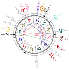 Astrology And Natal Chart Of Jelena Jankovic Born On 1985 02 28