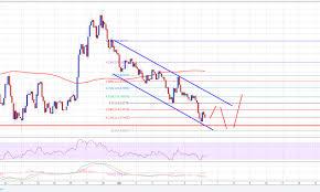 Neo Price Chart Archives Cryptosrus