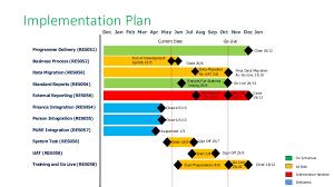 Live Gantt Chart Simple Programme Gantt Chart With Rag Status