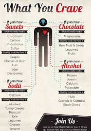 Cravings And Deficiencies Chart Signs Symptoms And Causes Of Common Mineral Deficiencies
