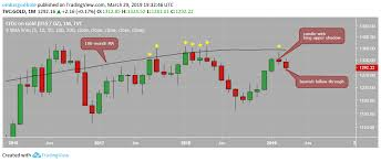 Gold Price Forecast Bear Reversal On Monthly Chart Fed