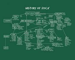 Rock Flow Chart The History Of Rock Flowchart Telecaster Guitar Forum