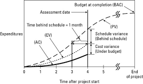 Earned Value Management Terms And Formulas For Project