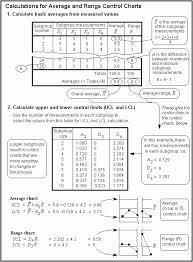 Xmr Chart Formula Calculation Detail For X Mr X Bar R And X Bar S Control Charts