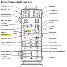 47 1997 ford explorer fuse box diagram good tilialinden com 1997 ford explorer sport fuse box diagram at 1997 Ford Explorer Fuse Box Diagram