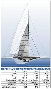 Sailboat Comparison Chart Pin On Sailing Just