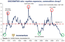 Trading Charts Commodities Justsignals Charts Equities Vs Commodities