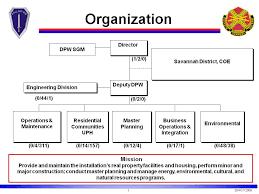Army Organization Chart Bismi Margarethaydon Com