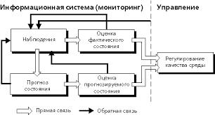 Глава ЧТО ТАКОЕ ЭКОЛОГИЧЕСКИЙ МОНИТОРИНГ Блок схема системы мониторинга