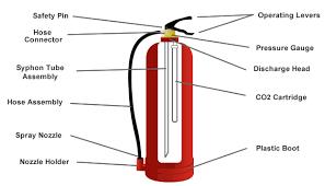 Wormald Fire Extinguisher Chart Fire Foam 2015