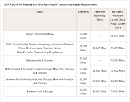 Asiana Award Chart Complete List Of Airline Award Charts