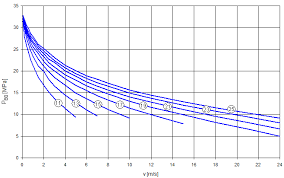 Roller Chain Strength Chart Roller Chain Calculation Basics Inventor 2020 Autodesk