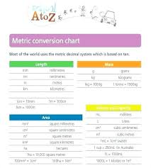 Metric Math Chart Math Conversions Chart Jasonkellyphoto Co