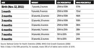 Baby Size Chart Percentile Size And Growth Chart For Babies Care Corner