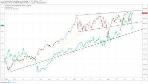 Dow Jones Forecast Momentum Stocks Gain Ground But