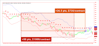 Nq Chart Signal Charts For Todays Nq Day Trading Hot Stocks