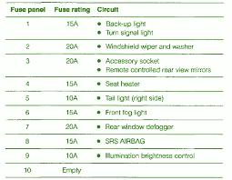 49 recent 2005 subaru forester fuse box diagram createinteractions 2000 Subaru Forester Engine Diagram 2005 subaru forester fuse box diagram unique 2010 subaru forester fuse box diagram unique 1997 subaru