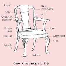 chair parts. chair terminology (since different eras have parts), memorize the following diagrams and you\u0027ll practically a phd in \ parts