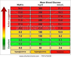 Diabetes Numbers Chart Hypoglycemia Level Chart Achievelive Co