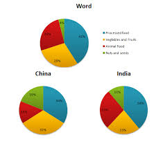 Average Pie Chart The Pie Charts Show The Average Consumption Of Food In The