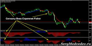 Fisher» - стратегия заработка на бинарных опционах
