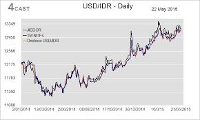 Forex Analysis Flows Usd Idr Indonesia Markets Global