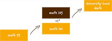 Icm Math Placement Test Math 103