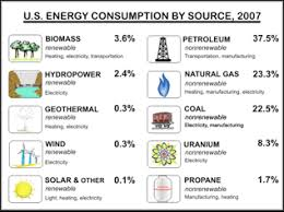 energy for the future breakdown of energy sources