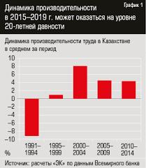 Доктор Производительность kz До 2000 года производительность труда в Казахстане в основном падала график 1 Взрывной рост производительности пришелся на 2000 2004 годы