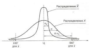 Р Обеспечение стабильности технологических процессов в  Рисунок Б 1 Расчет риска α Контрольные