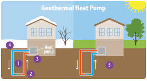 geothermal heat pump. Exellent Pump Source EPA Httpwwwepagovclimatestudentssolutionstechnologies Geothermalhtml And Geothermal Heat Pump O