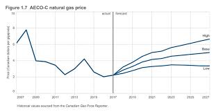 Oil Prices Alberta Chart Aeco C Price