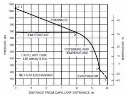Honda Refrigerant And Oil Capacity Charts