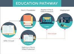 film video production course in eduadvisor film video production education pathway
