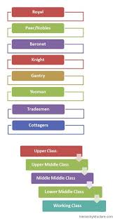 British Social Hierarchy Gift Cards Modern World History