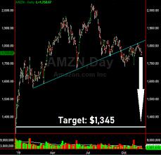 Gareth Soloway Blog Amazon Com Amzn Stock Chart Broken