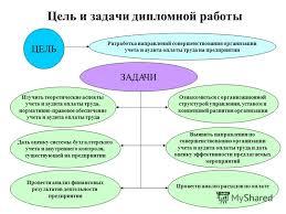 Презентация на тему Академия труда и социальных отношений  2 Цель и задачи дипломной работы Разработка направлений совершенствования организации