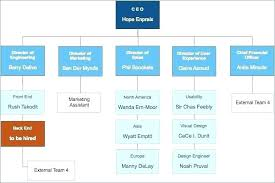 Organizational Chart Templates By Structure Template Free
