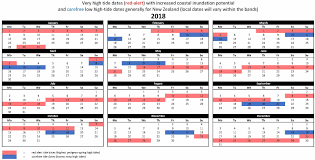 59 Abundant Tide Chart December 2019